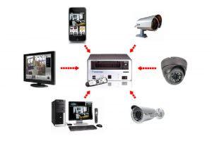 équipement complet de videosurveillance professionnelle